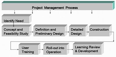 Automobile Project Management Product Design Development